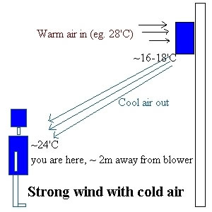 aircon strong wind with cold air