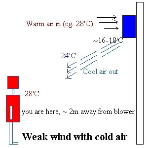 aircon weak wind with cold air
