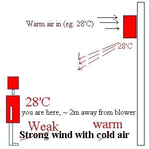 aircon weak wind with warm air